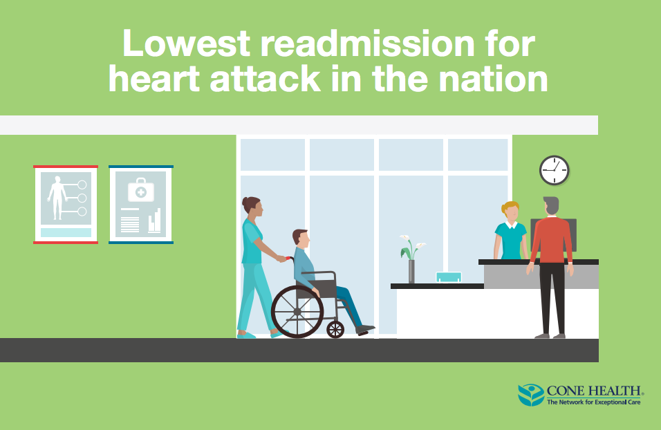 Lowest readmission for heart attack in the nation