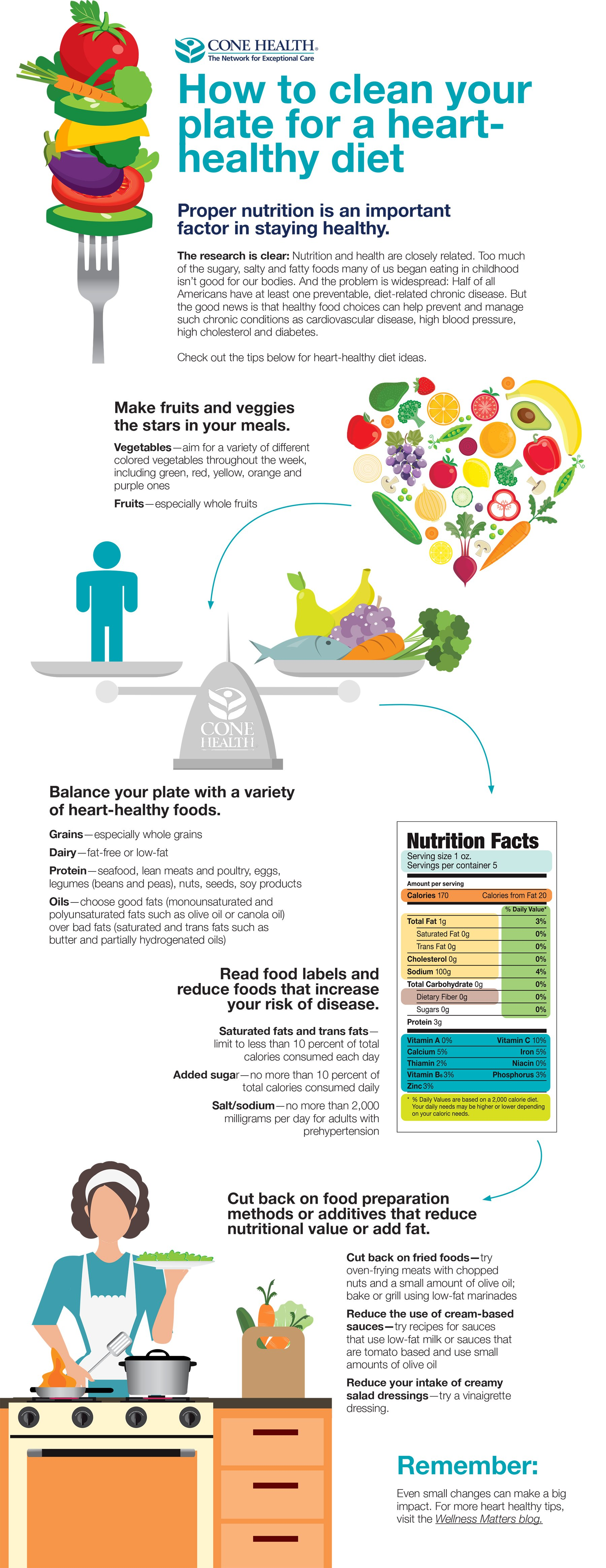Clean Plate Infographic
