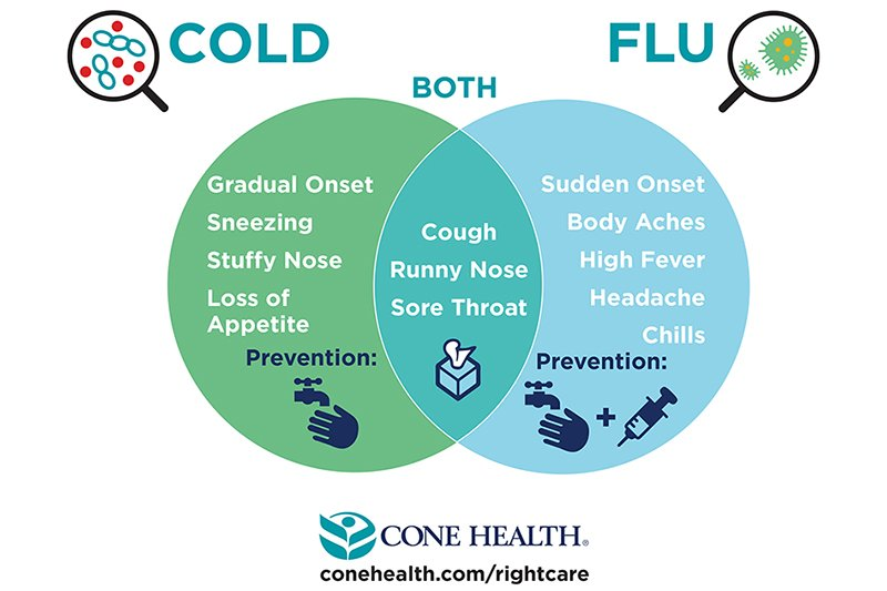 cold vs flu symptoms cone health